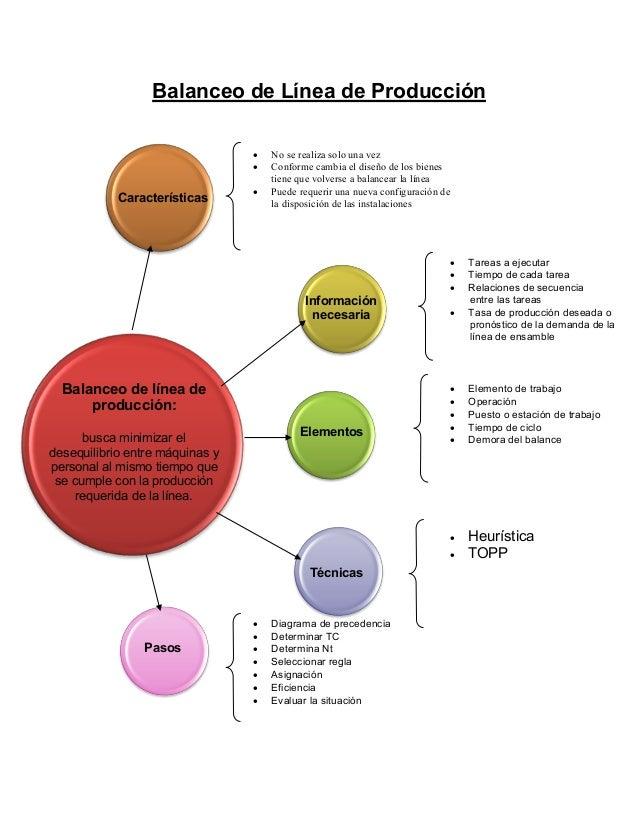 Balanceo de línea deproducción:busca minimizar eldesequilibrio entre máquinas ypersonal al mismo tiempo quese cumple con l...