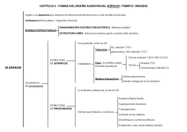 Dise o audiovisual esquema capitol 2 for Programas de diseno de espacios