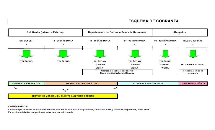 ESQUEMA DE COBRANZA                   Call Center (Interno o Externo)                          Departamento de Cartera o C...