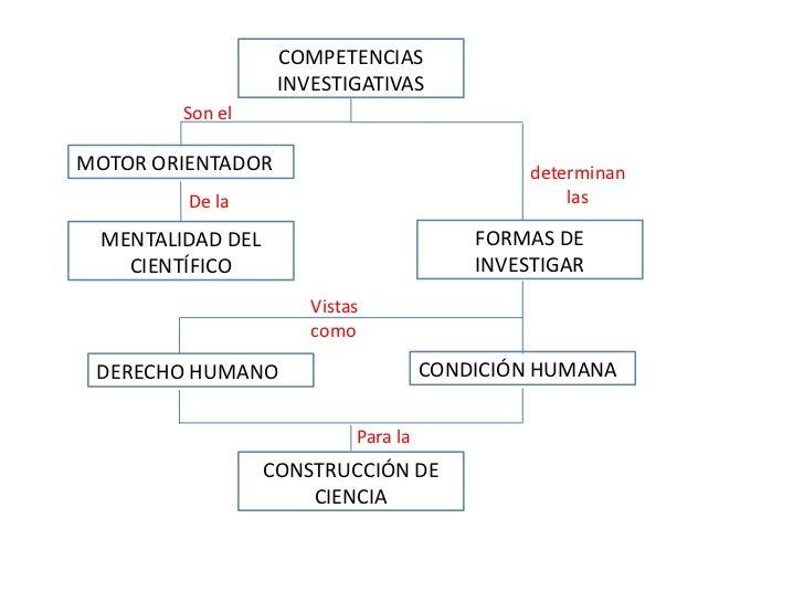 COMPETENCIAS                   INVESTIGATIVAS        Son elMOTOR ORIENTADOR                              determinan       ...