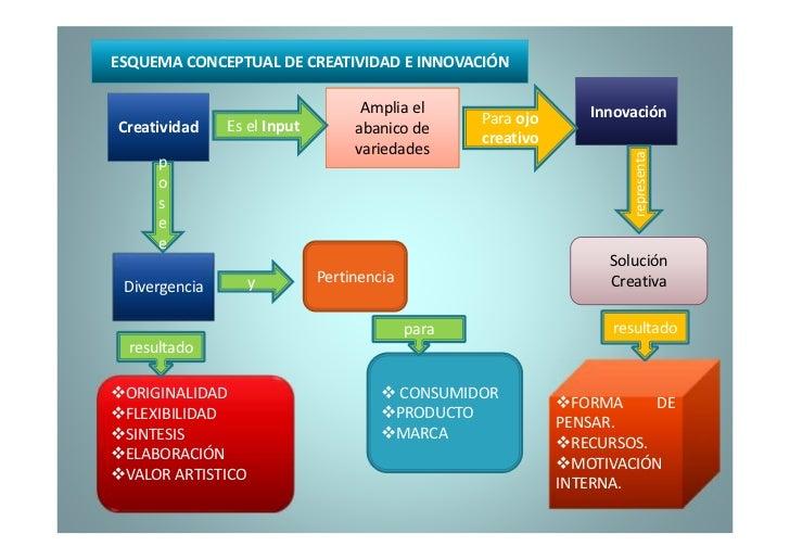 ESQUEMA CONCEPTUAL DE CREATIVIDAD E INNOVACIÓN                                   Amplia el                     Innovación ...
