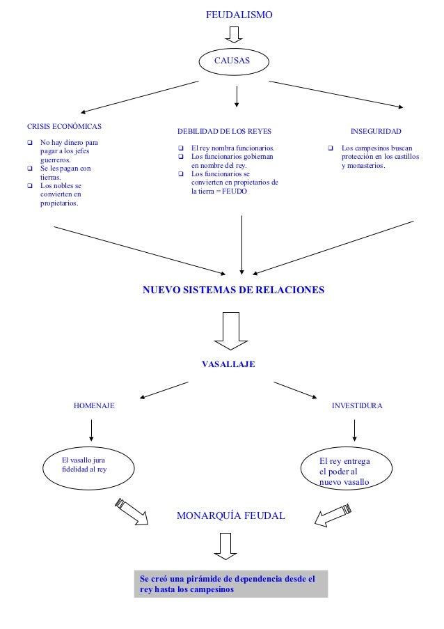 FEUDALISMO                                                 CAUSASCRISIS ECONÓMICAS                                      DE...