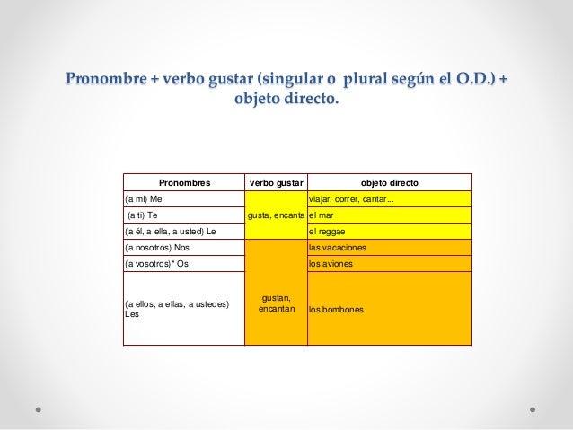 Pronombre + verbo gustar (singular o plural según el O.D.) + objeto directo. Pronombres verbo gustar objeto directo (a mí)...