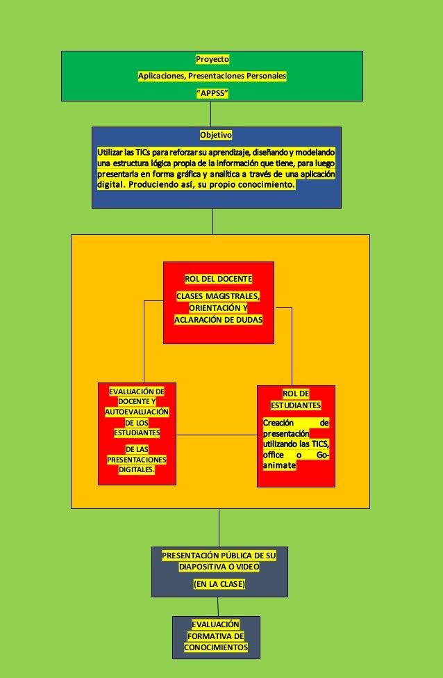 """Proyecto Aplicaciones, Presentaciones Personales """"APPSS"""" Objetivo Utilizar las TICs para reforzar su aprendizaje, diseñand..."""