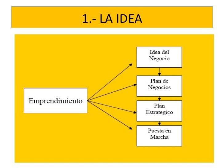 Cómo hacer un plan de ventas estratégico