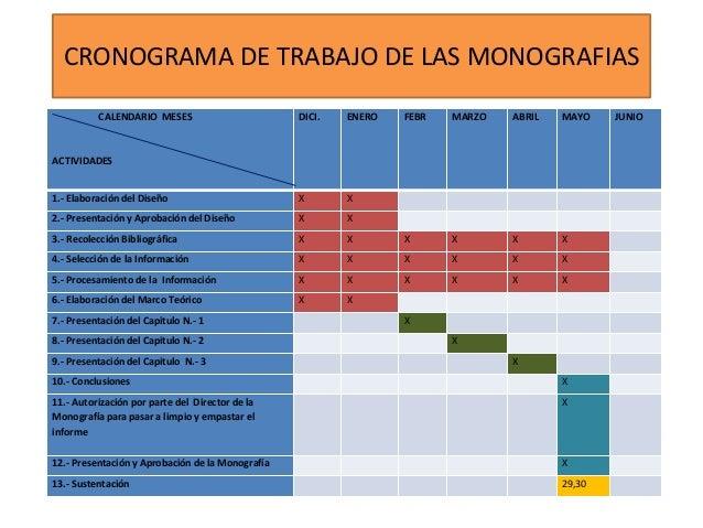 CRONOGRAMA DE TRABAJO DE LAS MONOGRAFIAS CALENDARIO MESES  DICI.  ENERO  FEBR  MARZO  ABRIL  MAYO  1.- Elaboración del Dis...