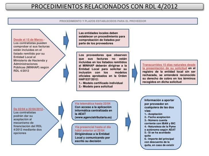 PROCEDIMIENTOS RELACIONADOS CON RDL 4/2012                            PROCEDIMIENTO Y PLAZOS ESTABLECIDOS PARA EL PROVEEDO...