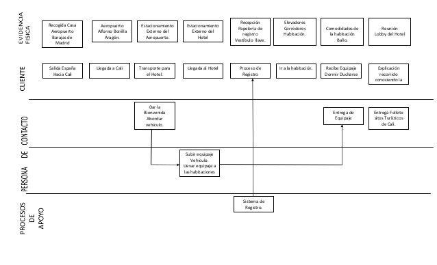 Ejemplo esquema de servicios for Tipos de servicios de un hotel