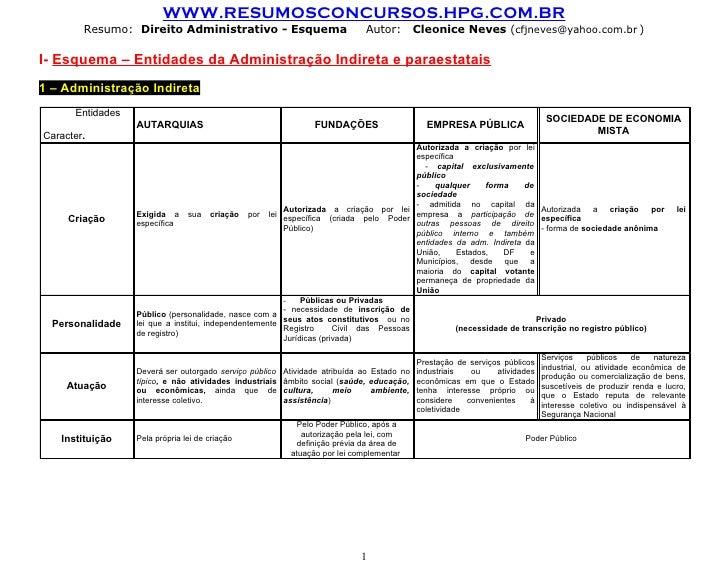 WWW.RESUMOSCONCURSOS.HPG.COM.BR         Resumo: Direito Administrativo - Esquema                             Autor:       ...