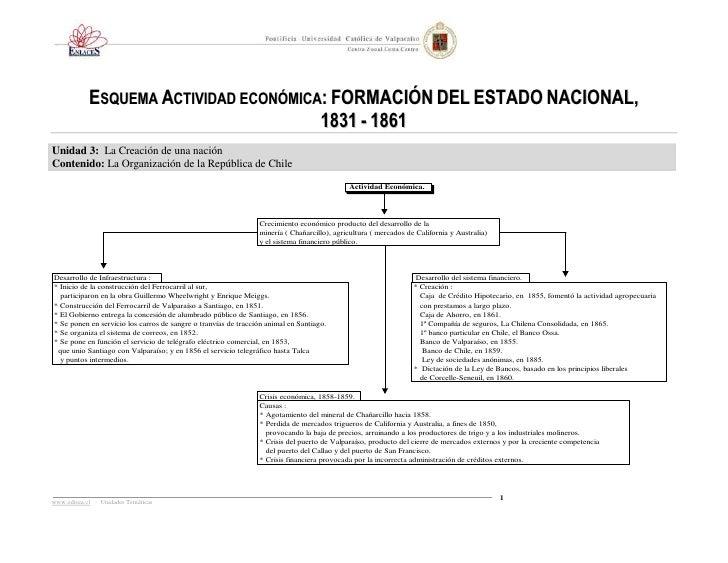 ESQUEMA ACTIVIDAD ECONÓMICA: FORMACIÓN DEL ESTADO NACIONAL,                                       1831 - 1861Unidad 3: La ...