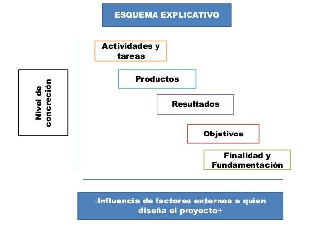 NiveldeconcreciónESQUEMA EXPLICATIVO-Influencia de factores externos a quiendiseña el proyecto+Actividades ytareasProducto...