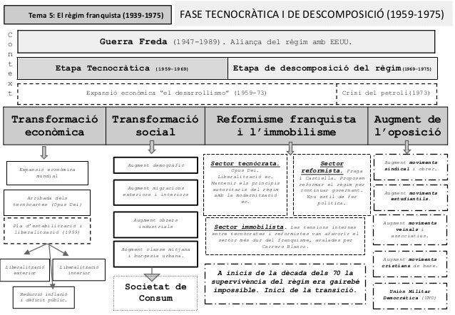 Tema 5: El règim franquista (1939-1975) FASE TECNOCRÀTICA I DE DESCOMPOSICIÓ (1959-1975) Guerra Freda (1947-1989). Aliança...
