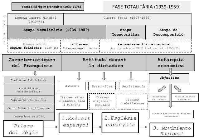 Objectius Tema 5: El règim franquista (1939-1975) FASE TOTALITÀRIA (1939-1959) Segona Guerra Mundial (1939-45) Guerra Fred...