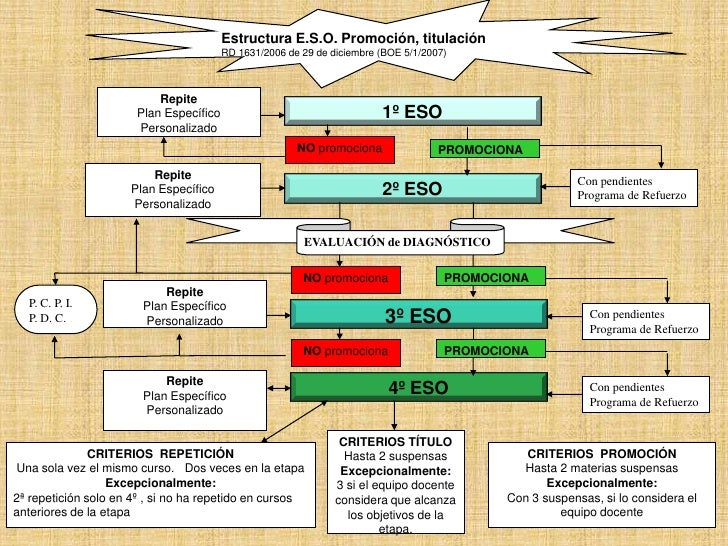 Estructura E.S.O. Promoción, titulación                                        RD 1631/2006 de 29 de diciembre (BOE 5/1/20...