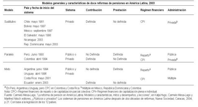 Esquema general del sistema de pensiones en américa latina