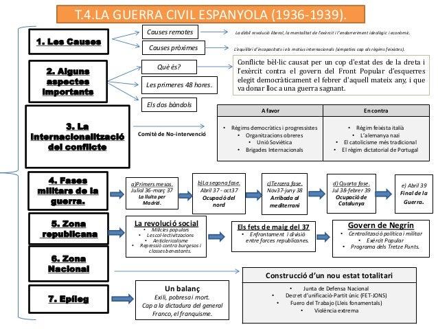 1. Les Causes T.4.LA GUERRA CIVIL ESPANYOLA (1936-1939). Causes remotes Causes pròximes 3. La Internacionalització del con...