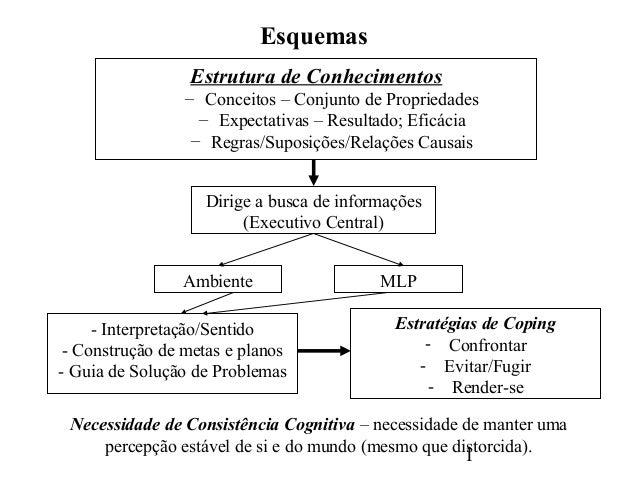 Esquemas                 Estrutura de Conhecimentos                 – Conceitos – Conjunto de Propriedades                ...