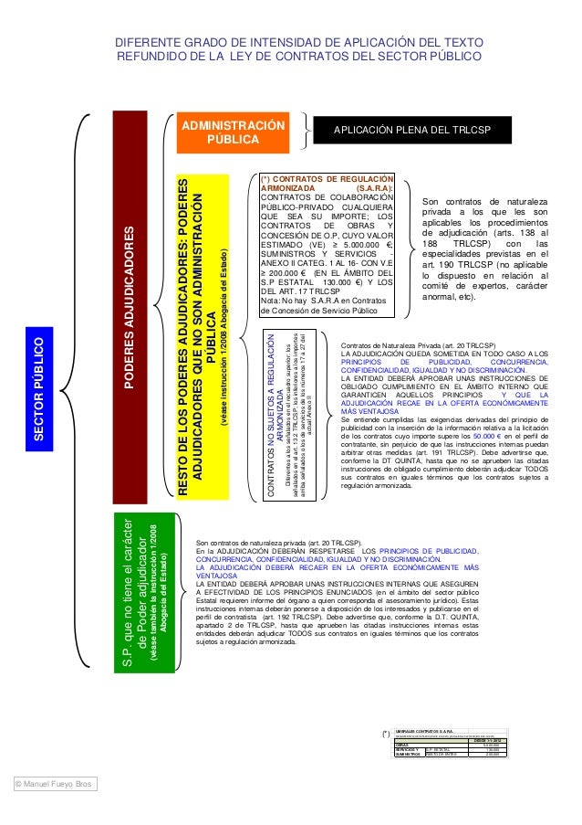 test ley de contratos del sector publico pdf