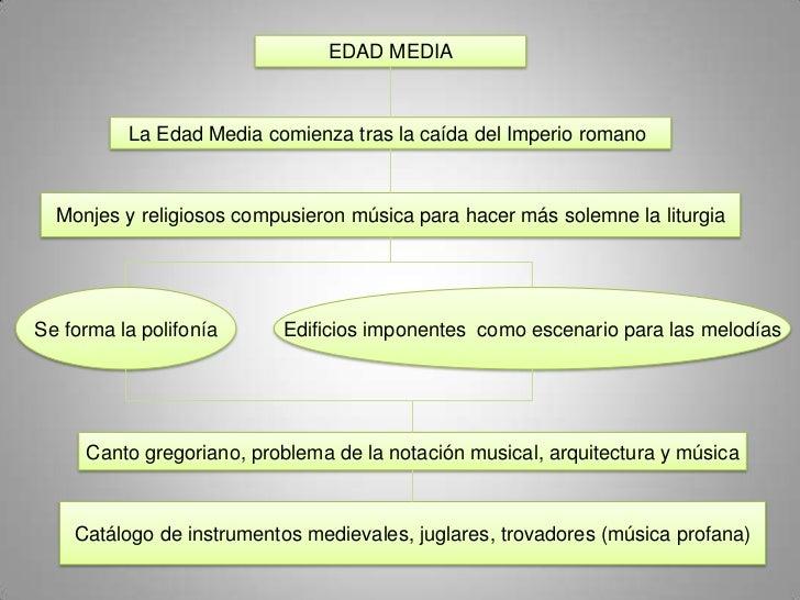 EDAD MEDIA          La Edad Media comienza tras la caída del Imperio romano  Monjes y religiosos compusieron música para h...