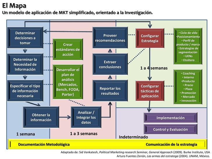 El Mapa Un modelo de aplicación de MKT simplificado, orientado a la Investigación.          Determinar                    ...