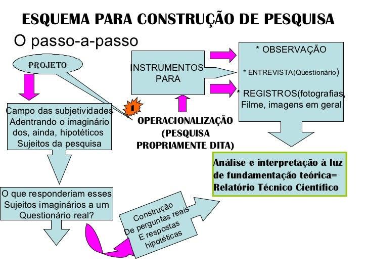 ESQUEMA PARA CONSTRUÇÃO DE PESQUISA O passo-a-passo PROJETO OPERACIONALIZAÇÃO (PESQUISA PROPRIAMENTE DITA) INSTRUMENTOS  P...