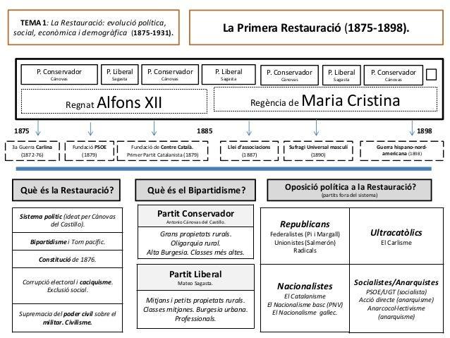 TEMA 1: La Restauració: evolució política, social, econòmica i demogràfica (1875-1931). Regnat Alfons XII 3a Guerra Carlin...