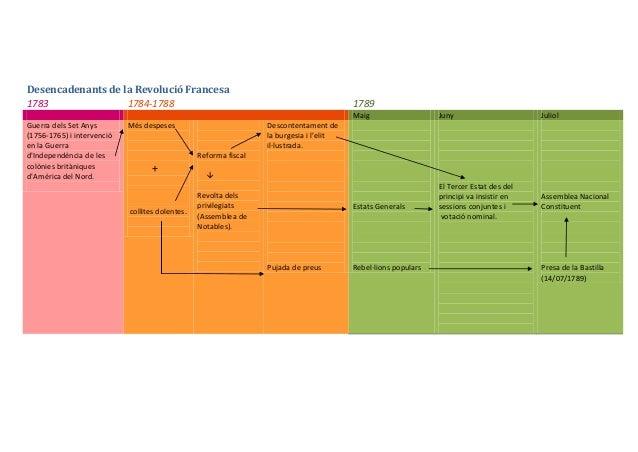 Desencadenants de la Revolució Francesa 1783 1784-1788  1789 Maig  Guerra dels Set Anys (1756-1765) i intervenció en la Gu...