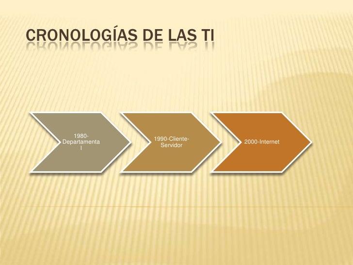 Cronologías De las TI<br />