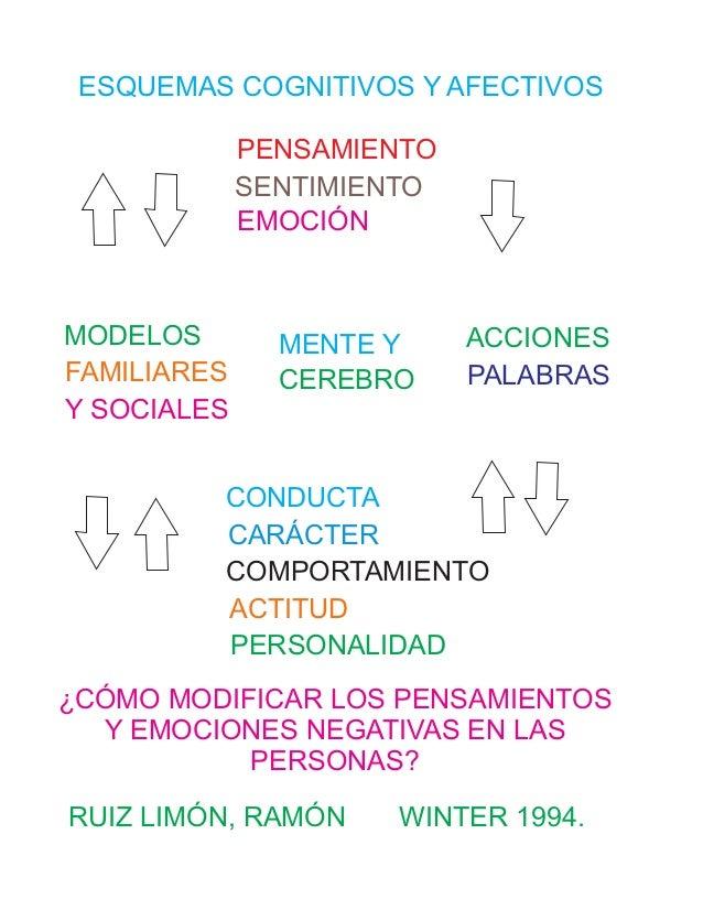 CONDUCTA CARÁCTER COMPORTAMIENTO ACTITUD PERSONALIDAD PENSAMIENTO SENTIMIENTO EMOCIÓN ACCIONES PALABRAS MODELOS FAMILIARES...