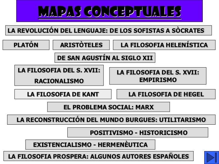 MAPAS CONCEPTUALESLA REVOLUCIÓN DEL LENGUAJE: DE LOS SOFISTAS A SÒCRATES PLATÓN       ARISTÒTELES      LA FILOSOFIA HELENÍ...