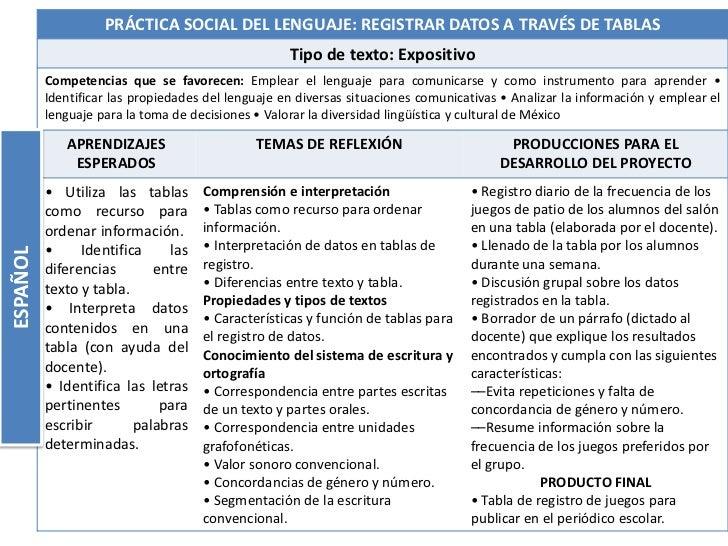 PRÁCTICA SOCIAL DEL LENGUAJE: REGISTRAR DATOS A TRAVÉS DE TABLAS                                                    Tipo d...