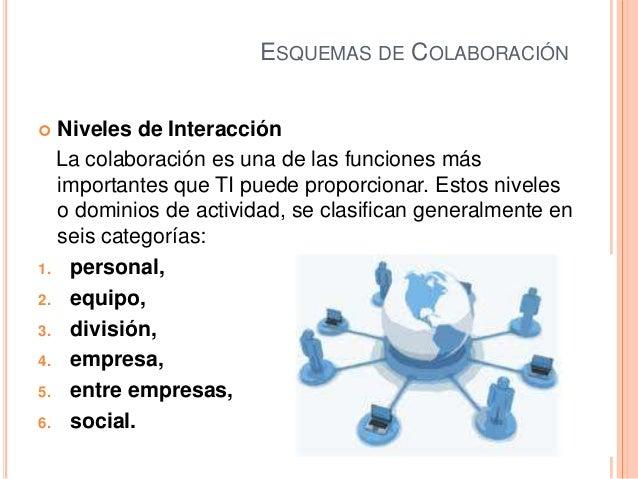 ESQUEMAS DE COLABORACIÓN Niveles de InteracciónLa colaboración es una de las funciones másimportantes que TI puede propor...