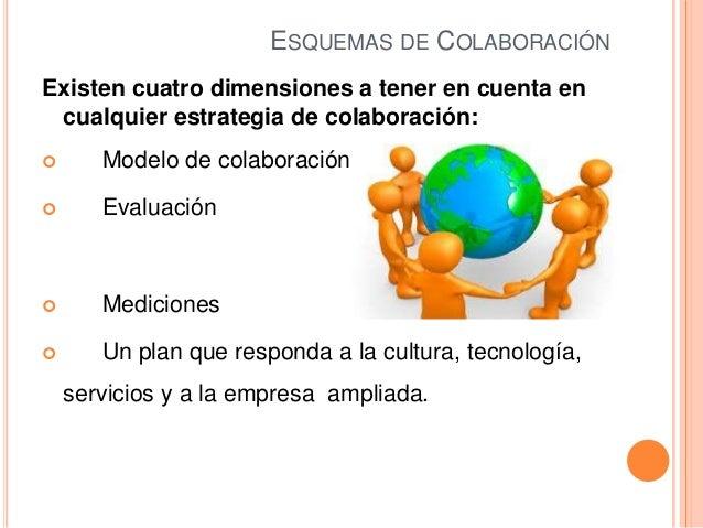 ESQUEMAS DE COLABORACIÓNExisten cuatro dimensiones a tener en cuenta encualquier estrategia de colaboración: Modelo de co...