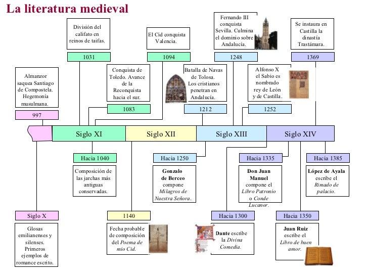 La literatura medieval                                                                  Fernando III                      ...