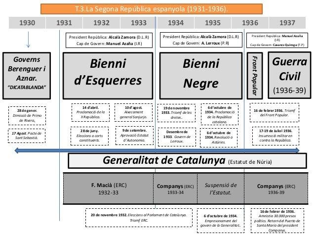 T.3.La Segona República espanyola (1931-1936).     1930             1931              1932                 1933           ...
