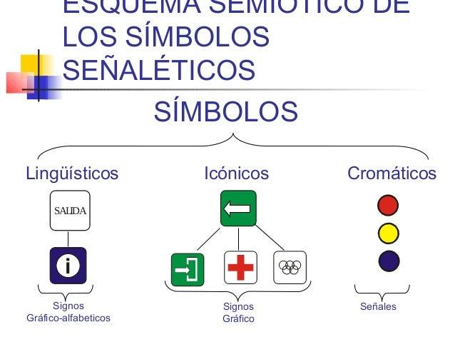 ESQUEMA SEMIÓTICO DE LOS SÍMBOLOS SEÑALÉTICOS SÍMBOLOS Lingüísticos  Icónicos  Cromáticos  SALIDA  i Signos Gráfico-alfabe...