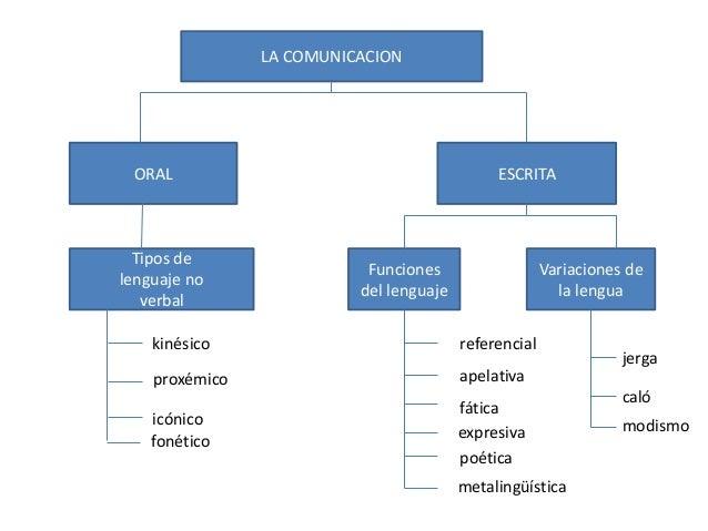LA COMUNICACIONORAL ESCRITATipos delenguaje noverbalFuncionesdel lenguajeVariaciones dela lenguakinésicoproxémicoicónicofo...
