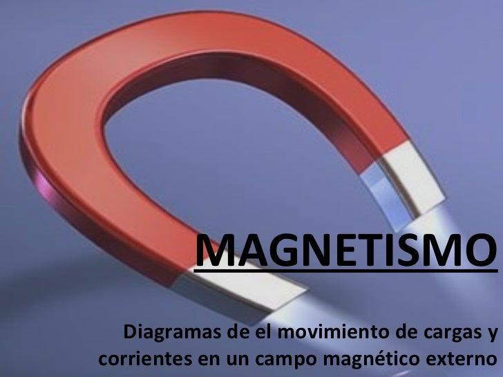 MAGNETISMO Diagramas de el movimiento de cargas y corrientes en un campo magnético externo