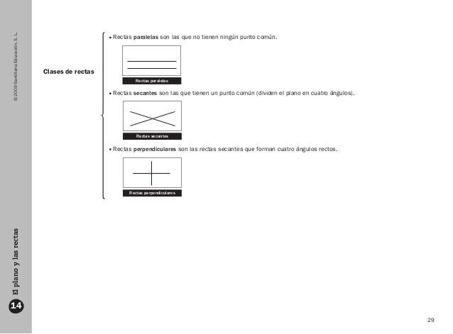 29 ©2009SantillanaEducación,S.L.Elplanoylasrectas 14 Clases de rectas Rectas paralelas son las que no tienen ningún punto ...