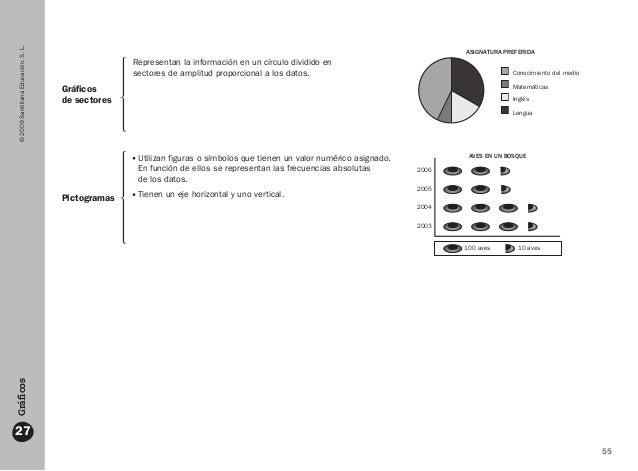55 ©2009SantillanaEducación,S.L. 27 Gráficos Gráficos de sectores Pictogramas Representan la información en un círculo div...