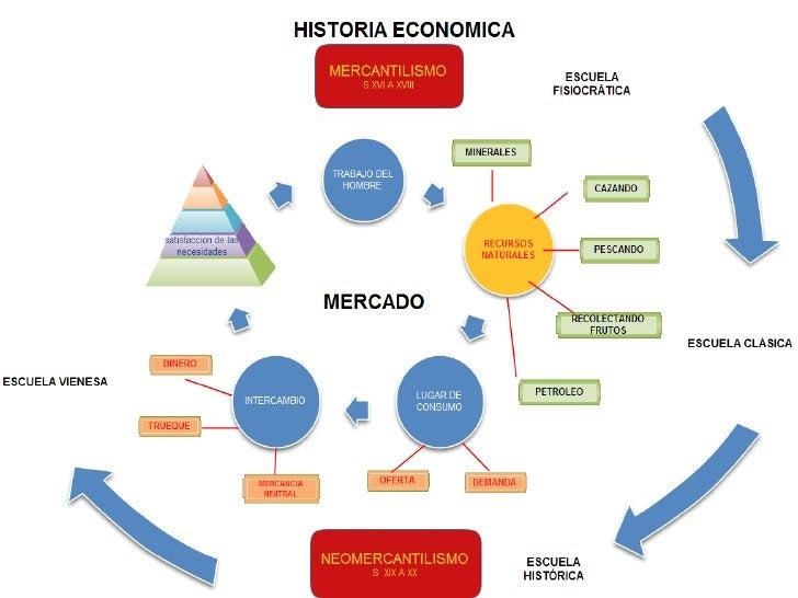 esquematizacion de informacion: diferencias entre mapa conceptual ...
