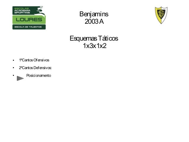 EsquemasTáticos 1x3x1x2 ● 1ºCantosOfensivos ● 2ºCantosDefensivos: ● Posicionamento Benjamins 2003A