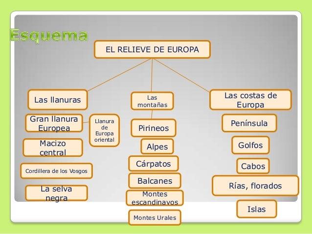 """Resultado de imagen de esquema del relieve de europa"""""""