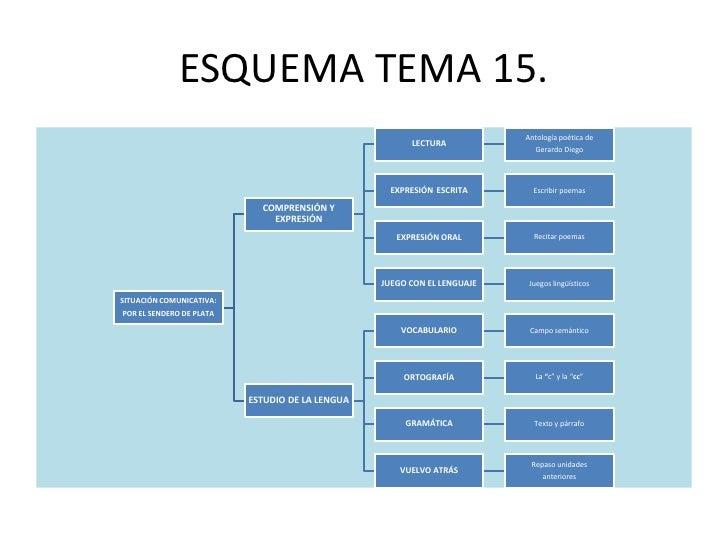 ESQUEMA TEMA 15.                                                                         Antología poética de             ...