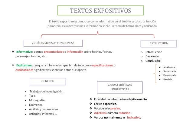 Resultado de imagen de TEXTOS EXPOSITIVOS ESQUEMA