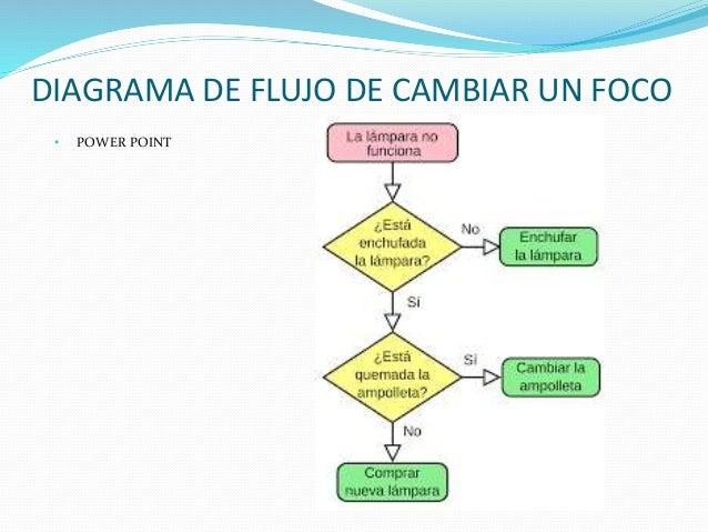5 ejemplos de diagramas de flujo ccuart Gallery