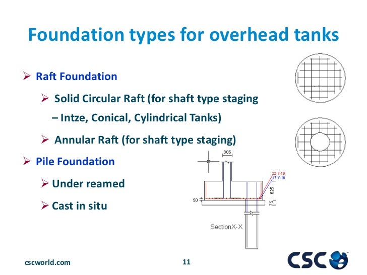 solid raft foundation Comparison of raft foundation and in this paper the choice between a raft and beam and slab raft foundation depends upon the a solid slab raft would.