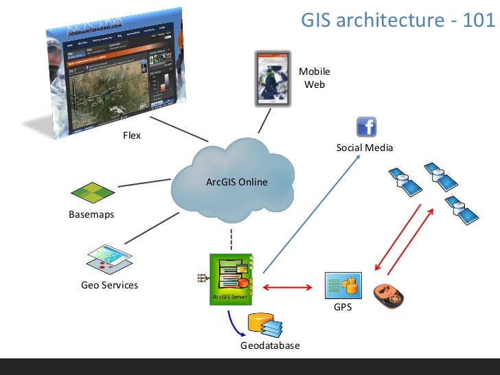 Building a ArcGIS mobile, cloud, checkin app in 75 minutes
