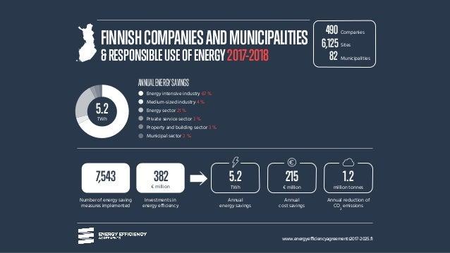 www.energyefficiencyagreements2017-2025.fi ANNUALENERGYSAVINGS Number of energy saving measures implemented Annual energy ...