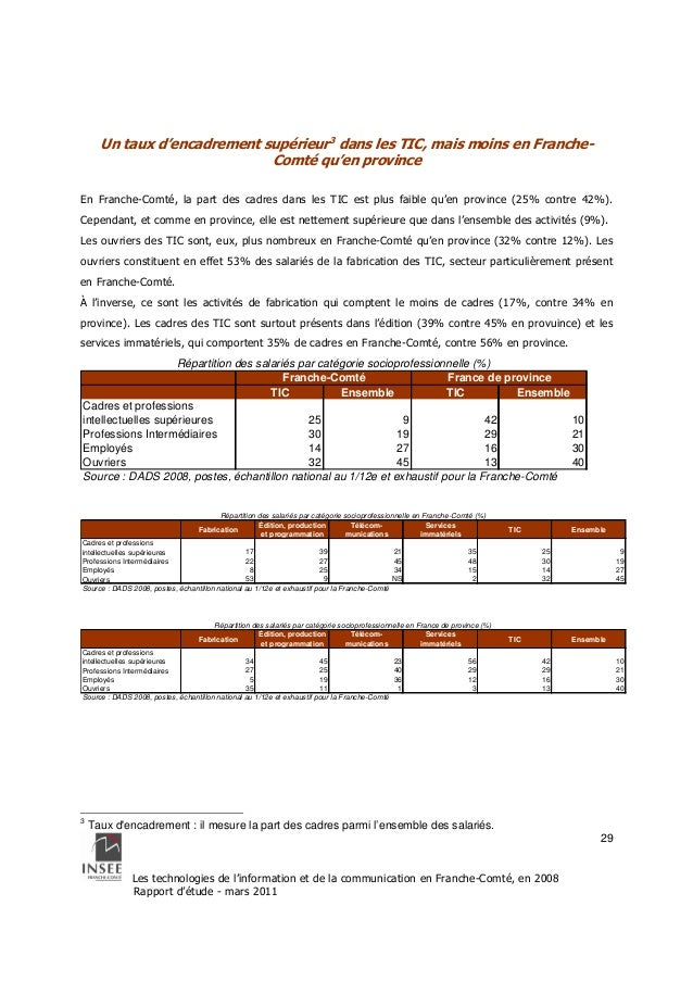 Répartition des salariés par catégorie socioprofessionnelle (%)  Franche-Comté France de province  Répartition des salarié...